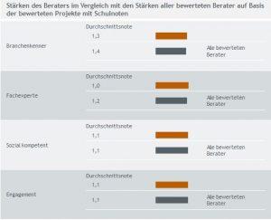 Bewertung Orthwein Unternehmensberatung