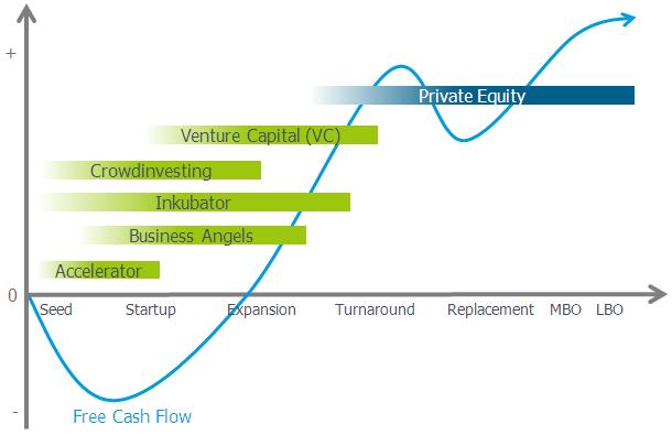 Venture Capital, Venture Capital, Ilona Orthwein Unternehmens- und Organisationsberatung
