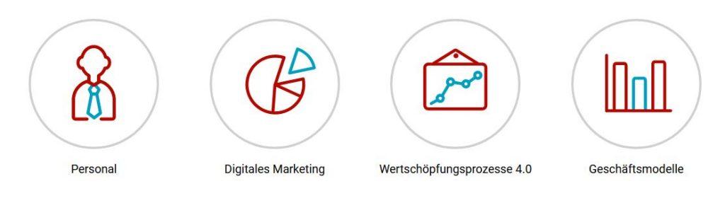 Digitalisierung, Digitalisierung – aber wie?, Ilona Orthwein Unternehmens- und Organisationsberatung